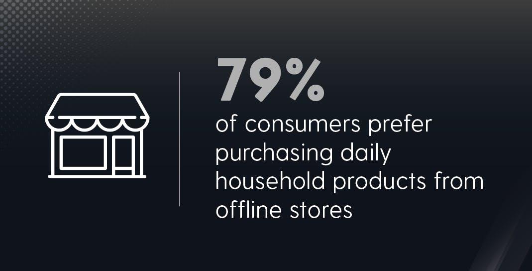 Packaging & Consumer Buying Behavior: 2020 | Offline Stores