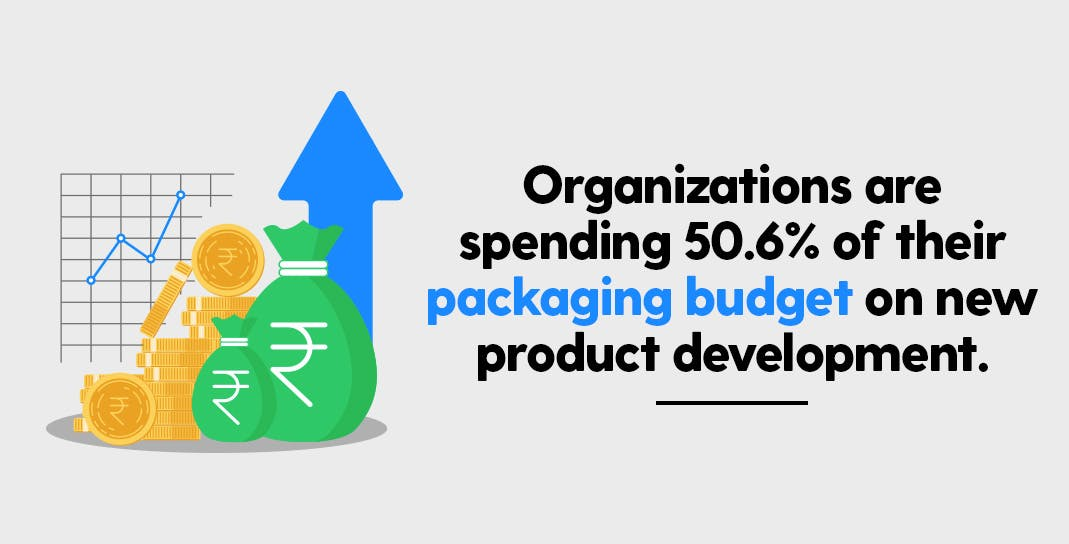 Packaging Market 2020 - Important Insights | Packaging Budget