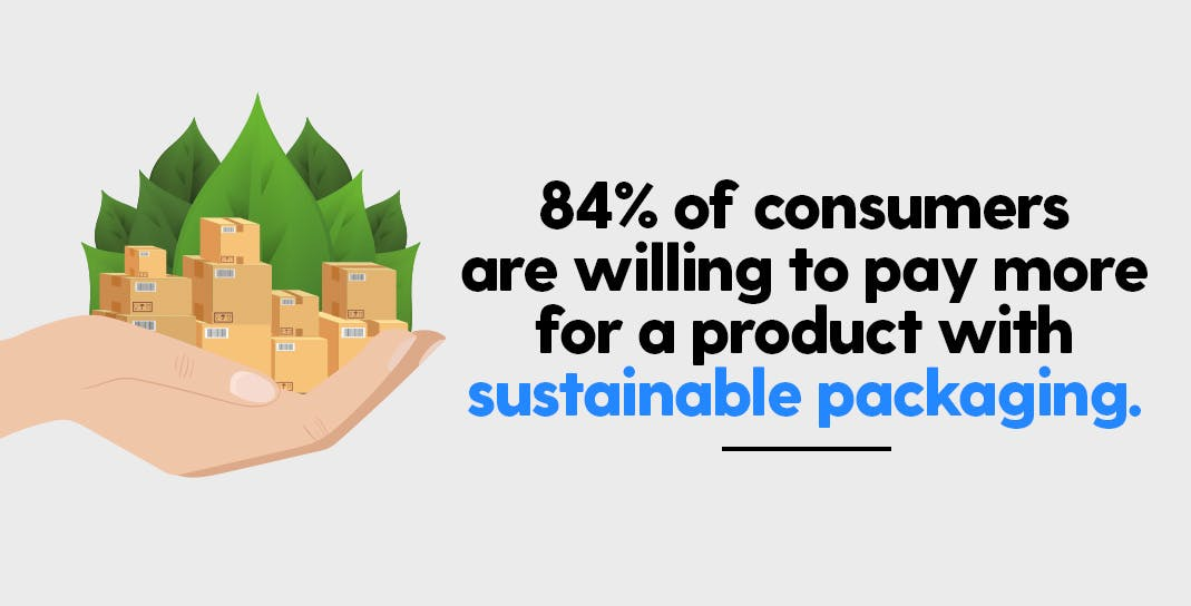 Packaging Market 2020 - Important Insights | Sustainable Packaging
