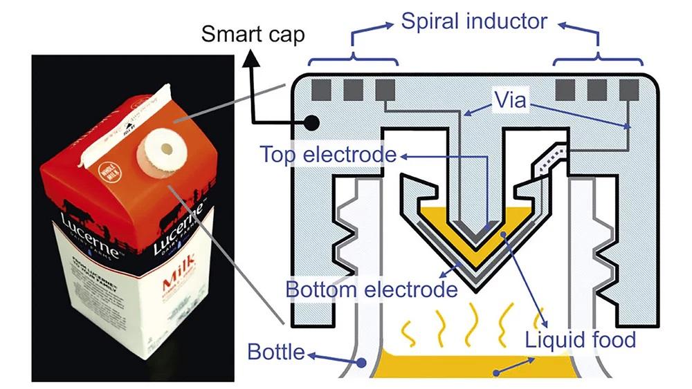 modern packaging design - smart milk cap