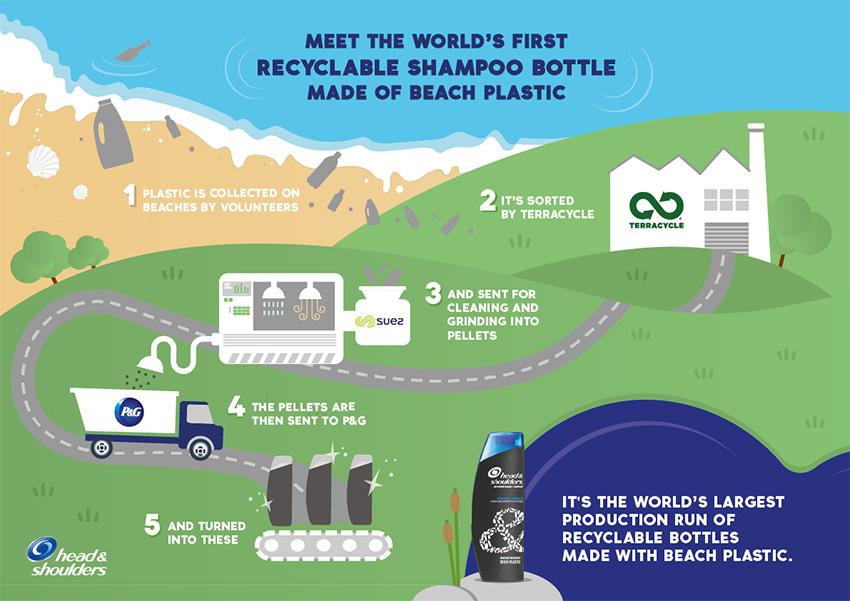 P&G Packaging- sustainable packaging