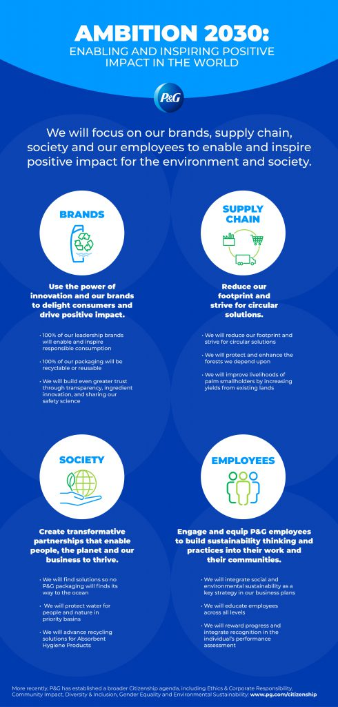 P&G infographic- sustainable packaging