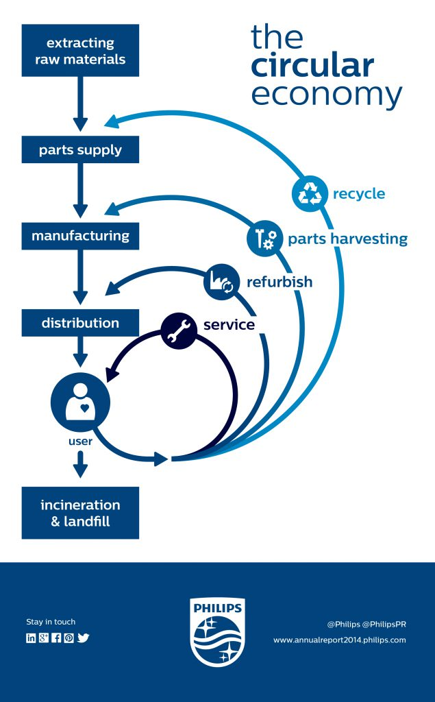 Philips Circular economy- sustainable packaging