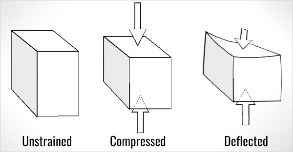 Compression Test - Corrugated Box Testing Methods