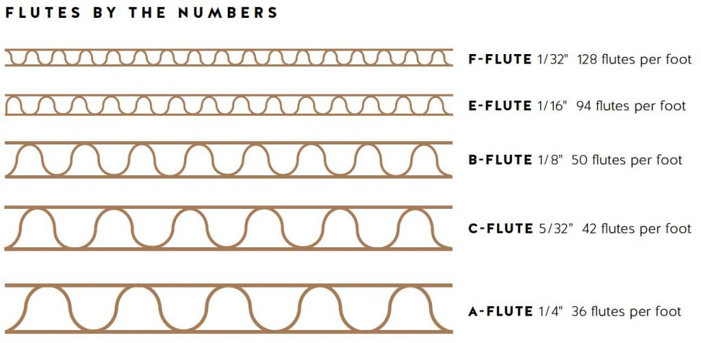 corrugated-box-flutes