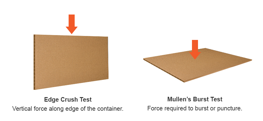 Edge Crush Test - Corrugated Box Testing Methods