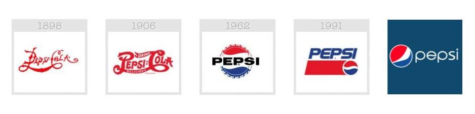 Pepsi logo evolution from 1898 to now.