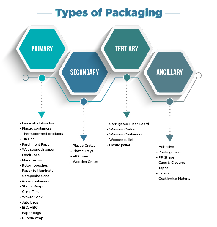 Types of Packaging List