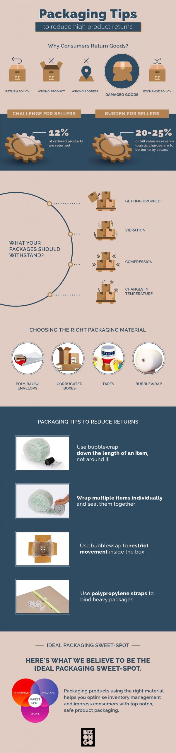 Reduce Packaging Product Returns