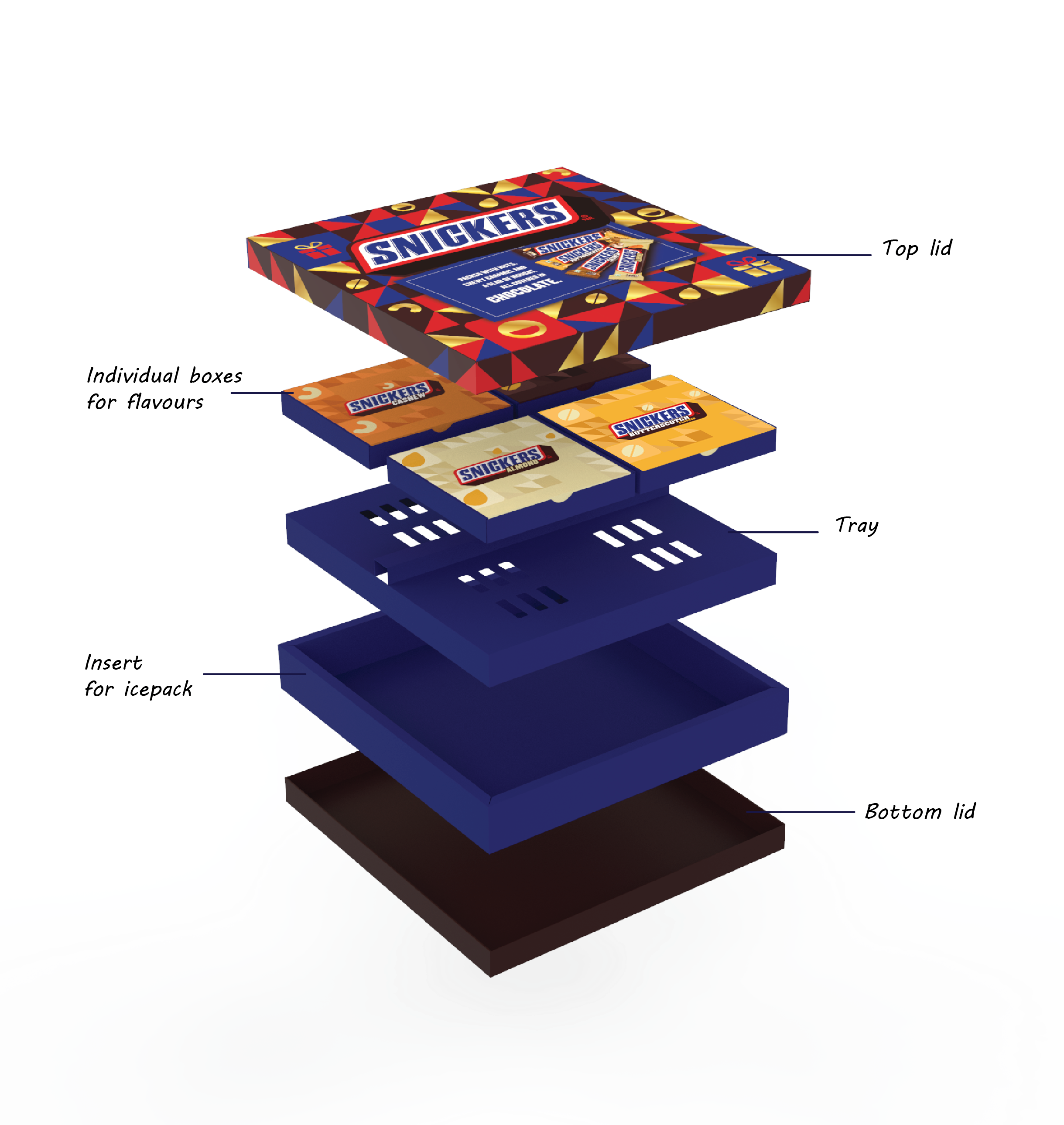 Gift packaging for Snickers for E-commerce channel