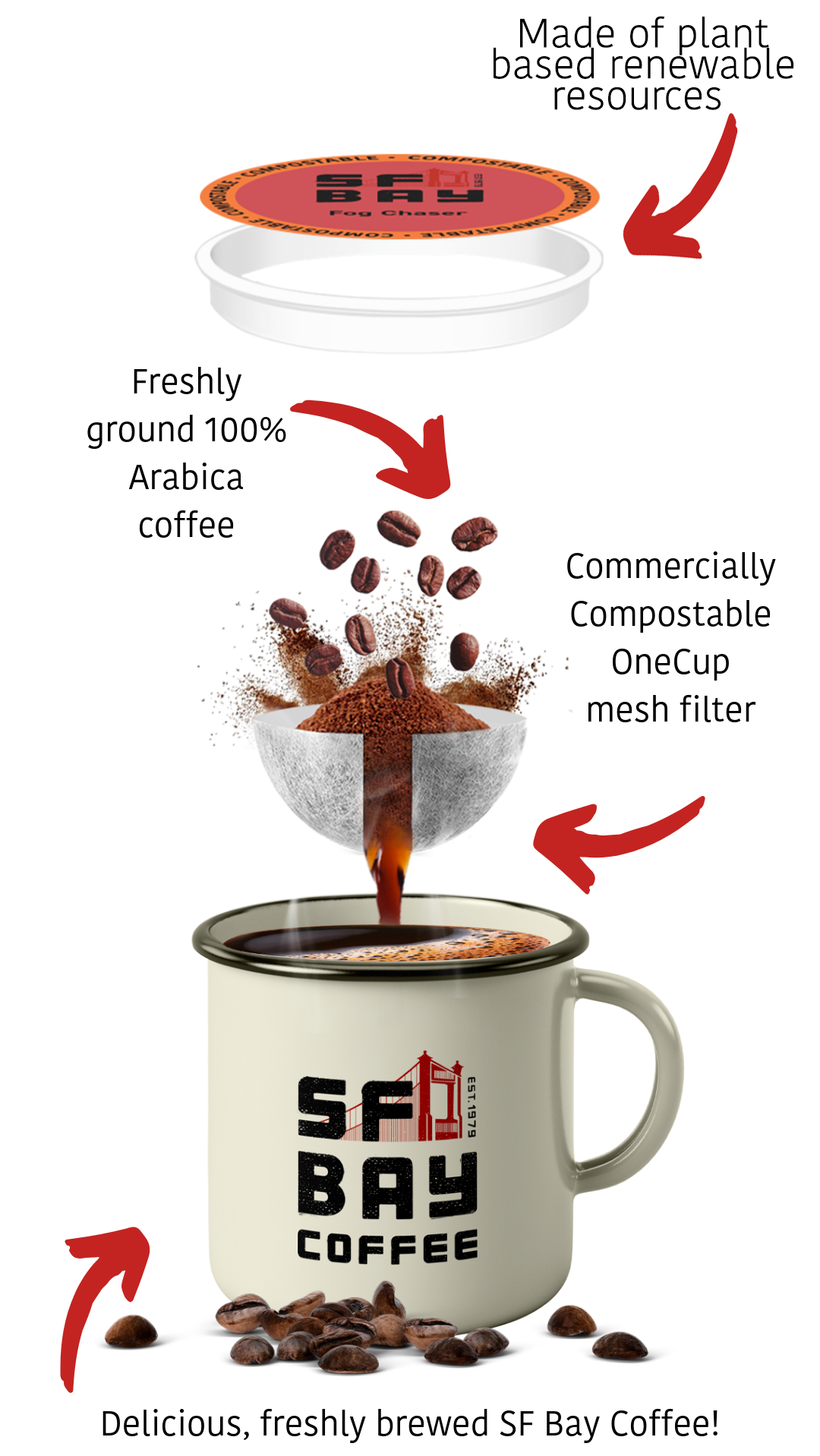 Packaging Innovation - No Waste Coffee Cup