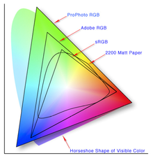 RGB color space to CYMK