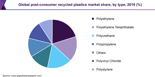 recyclable laminates - post consumer recycled plastics