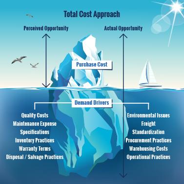 Benefits of Procurement Software - Iceberg Model
