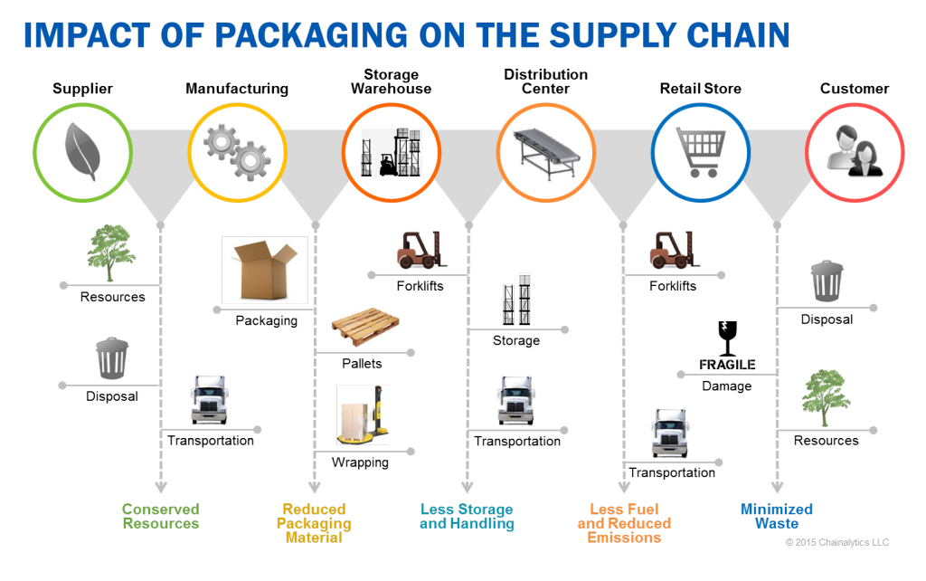 Impact of packaging in the supply chain