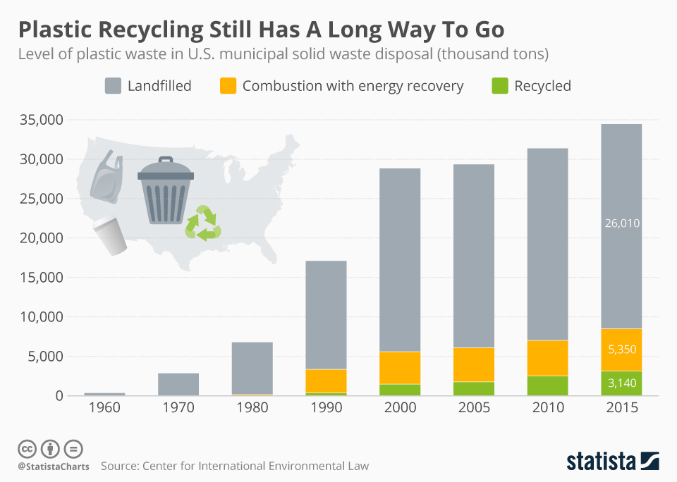 plastic recycling infographics