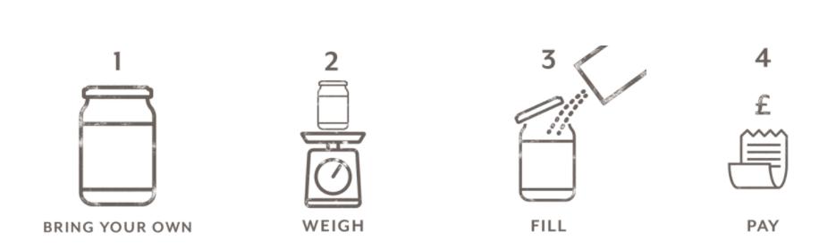 BYO - Zero Waste Packaging