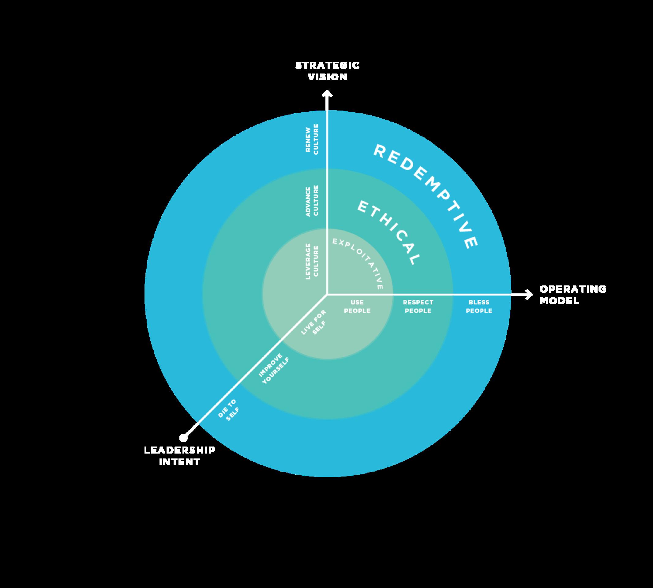 Redemptive wheel