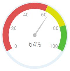 Awardaroo Business Productivity dial.