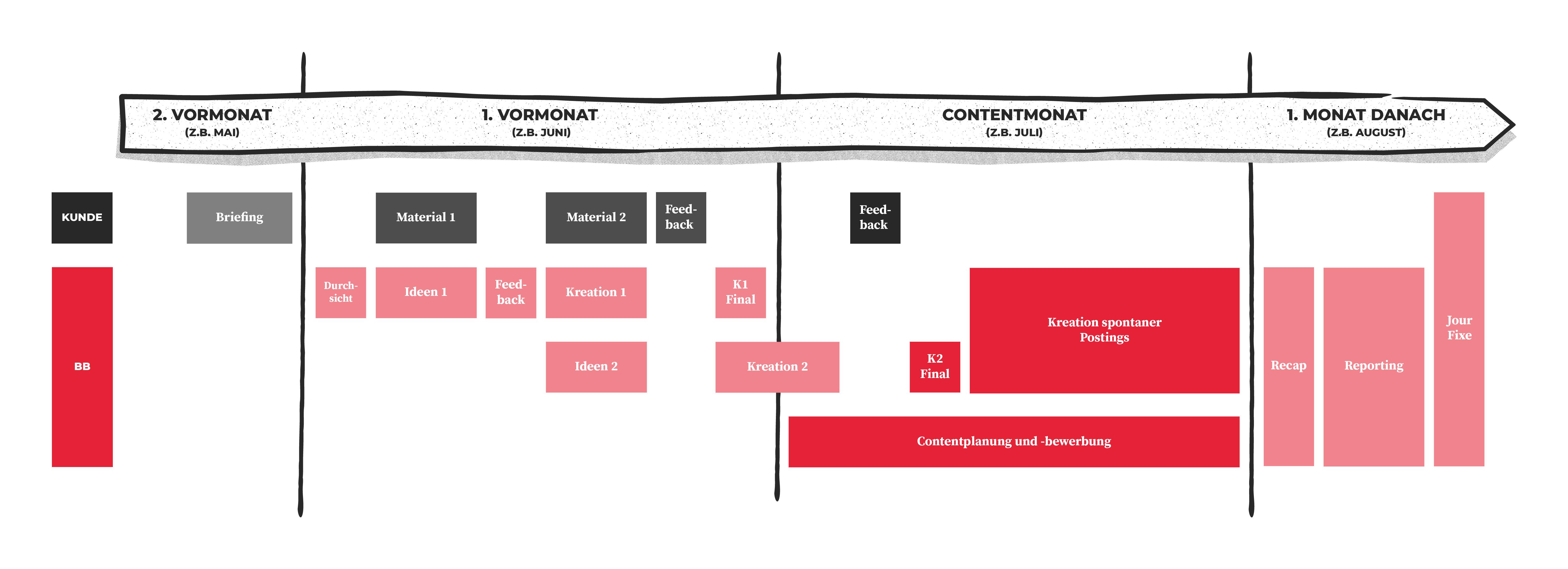Beispielbild: Prozessplan