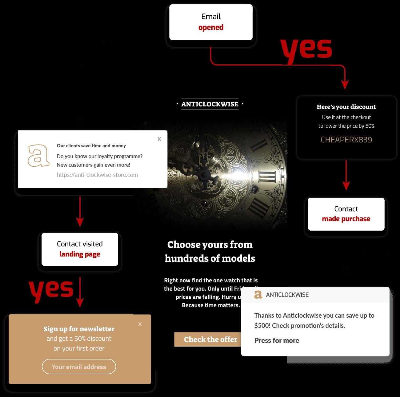 Marketing Automation scenario