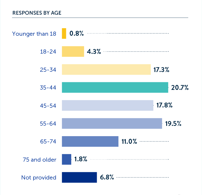 Responses by age.