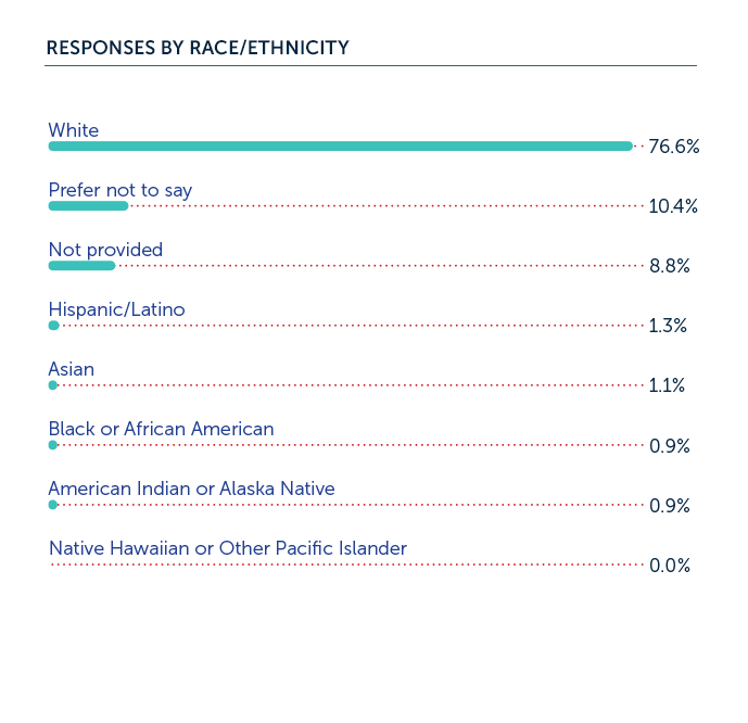Responses by race and ethnicity.