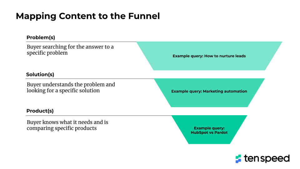 illustration of how you map content to a marketing funnel