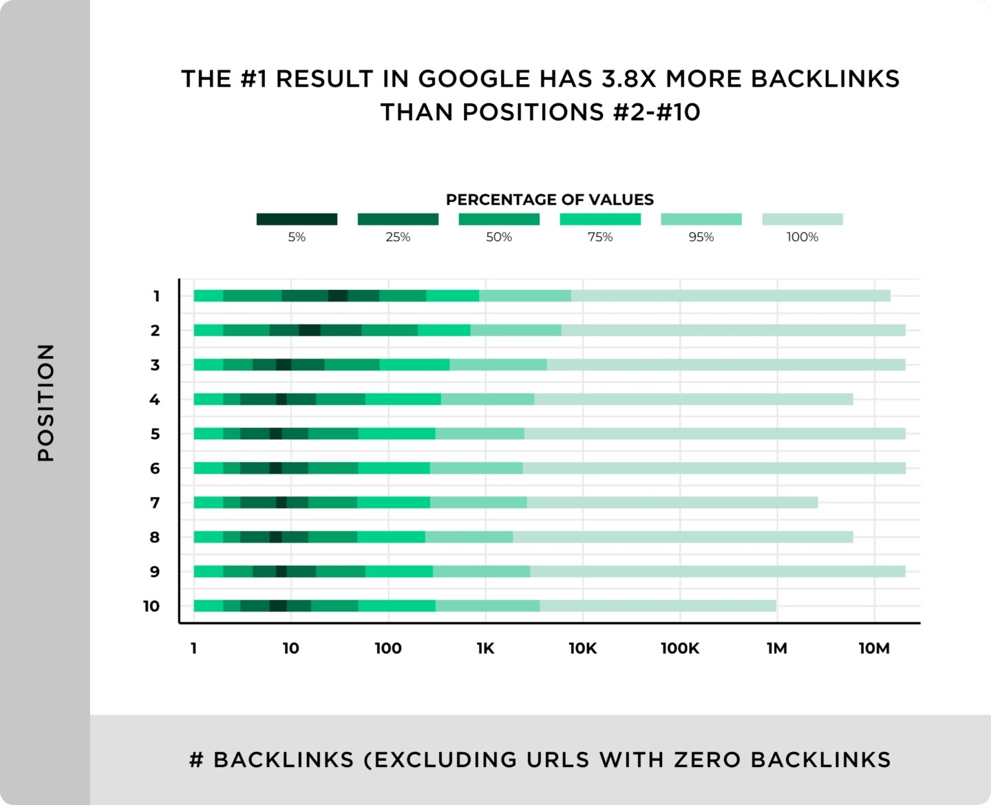 chart displaying #1 result in google has 3.8x more backlinks than positions #2-#10