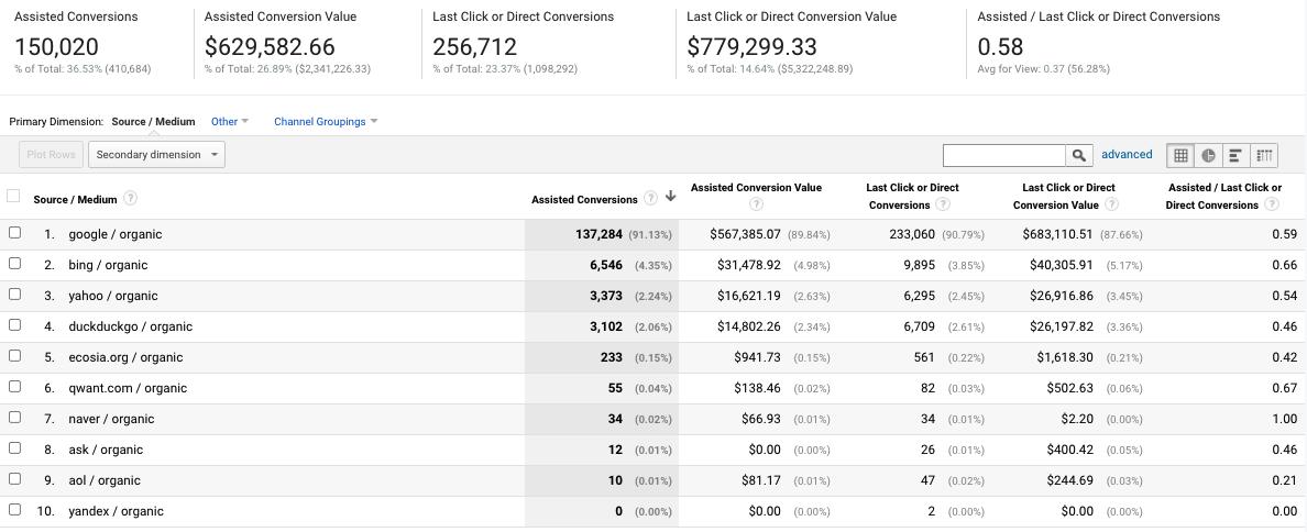 assisted conversions google analytics screenshot