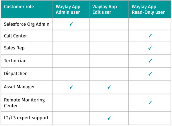 Business Roles vs User rights table