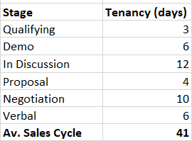 Sales metrics stage tenancy one