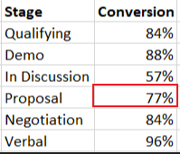 Sales conversion rate 3