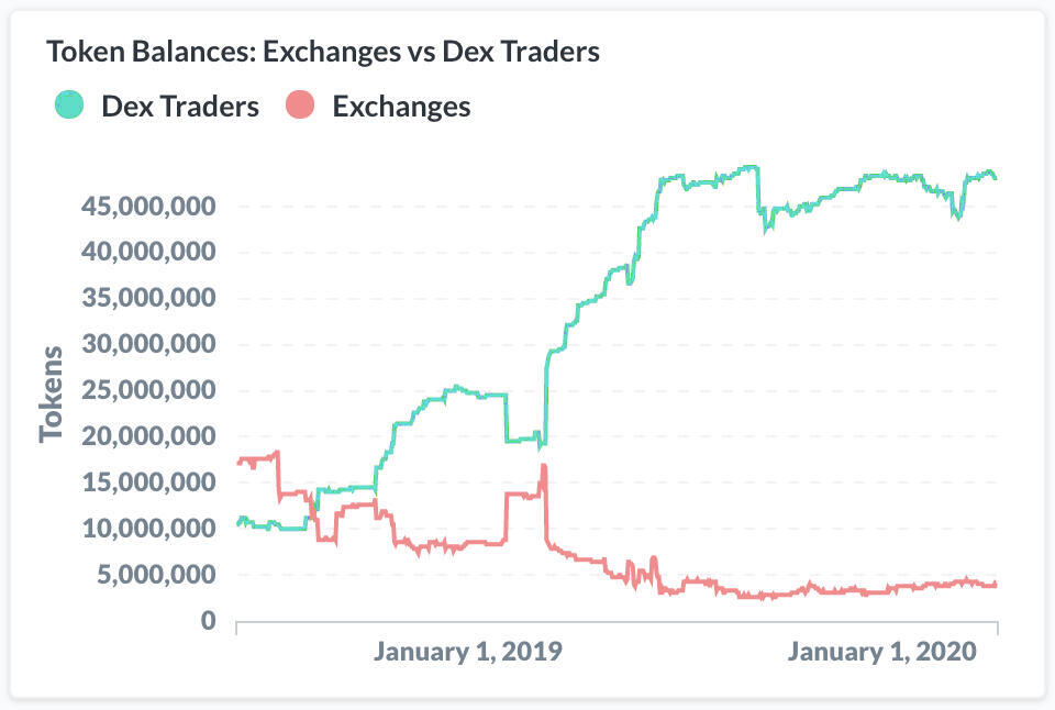 Nansen Token balances vs Dex trader chart