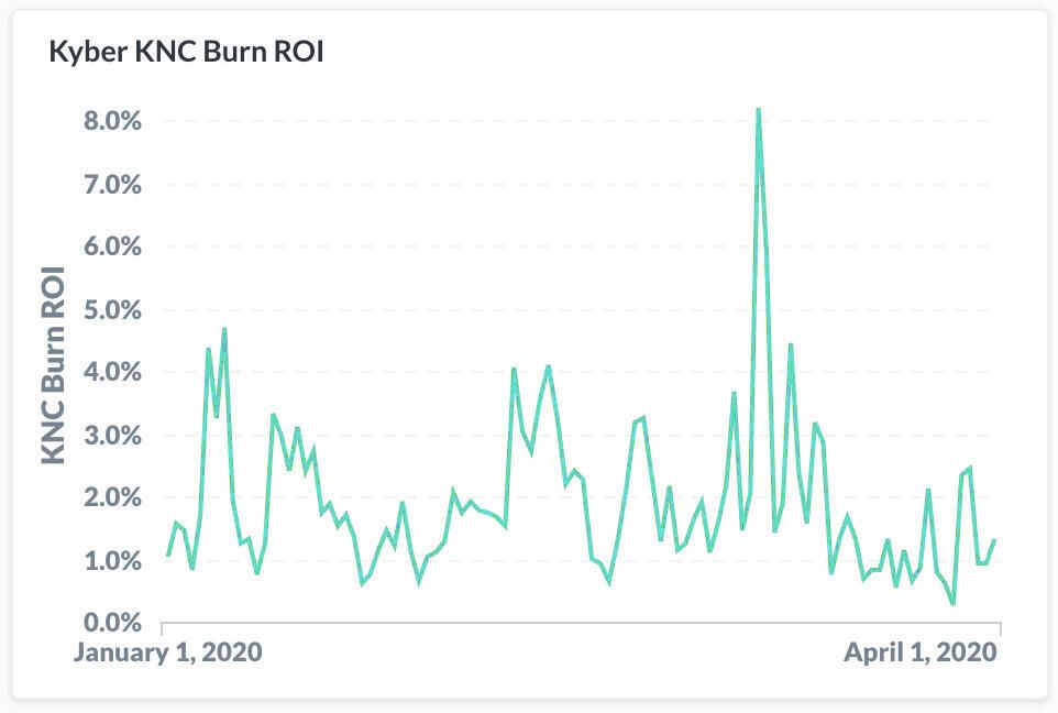 Nansen Kyber KNC Burn ROI chart