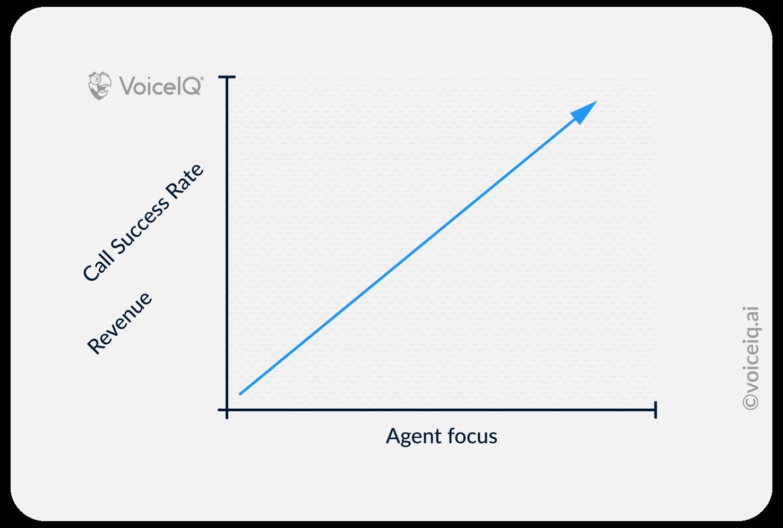 Graph to show sales agent focus against success rate