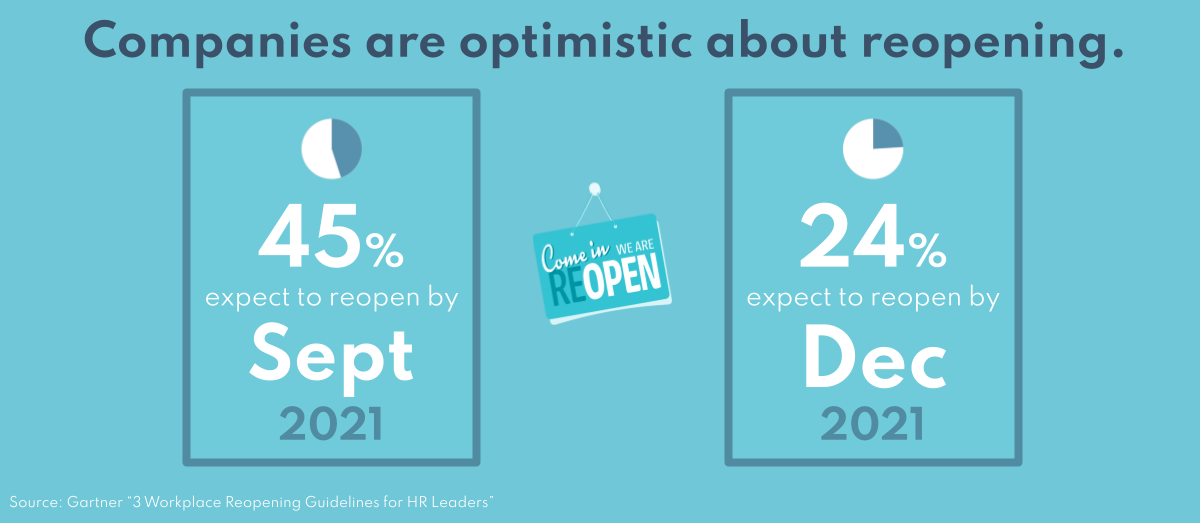 Companies are optimistic about reopening