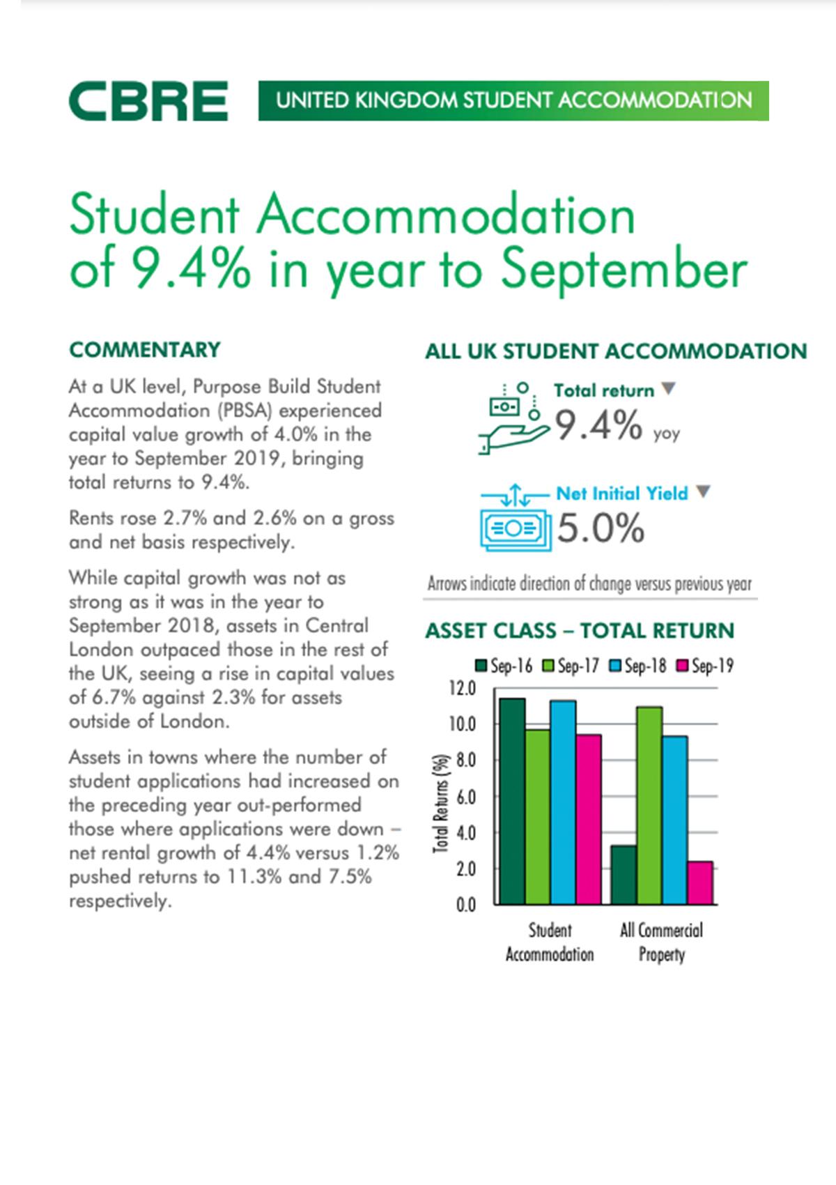 UK Student Accommodation Index