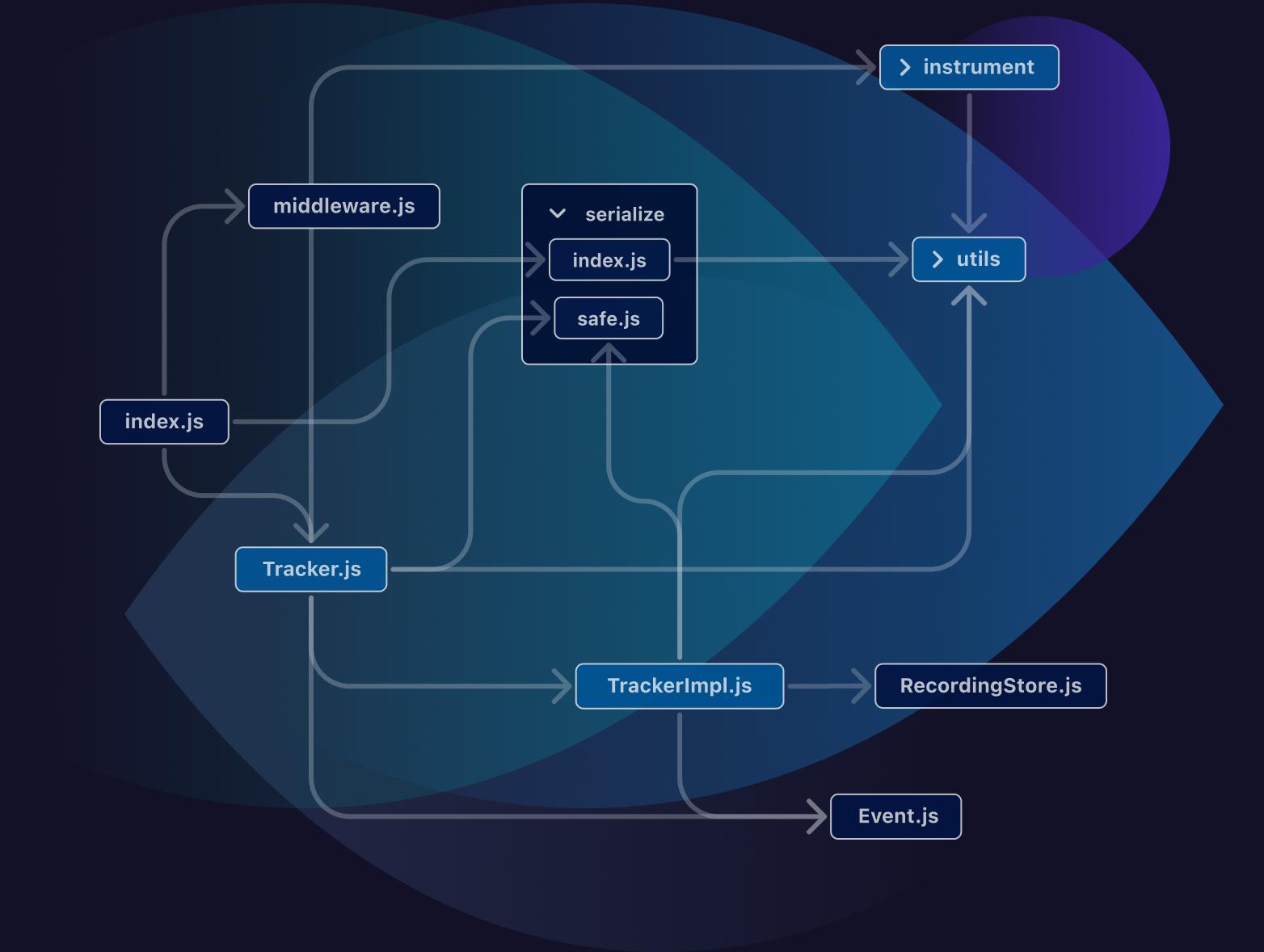 CodeSee Map visualization