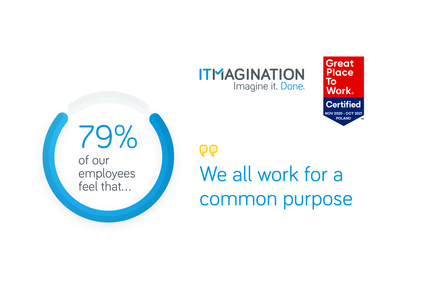 ITMAGINATION Is Awarded The Great Place To Work® Certificate For The Second Year In A Row