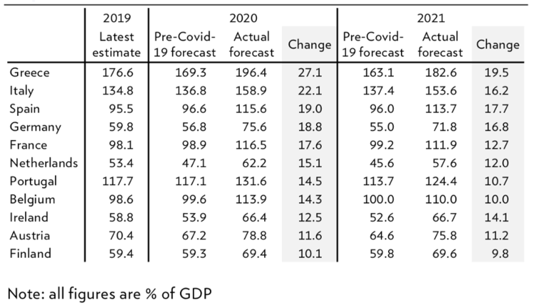 Source: International Monetary Fund fiscal response tracker, 9 May 2020