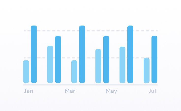 Clustered Bar Chart
