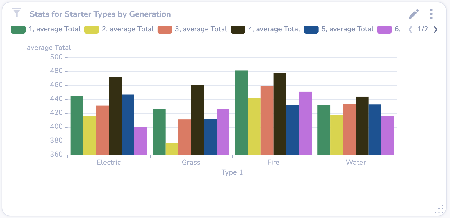 A bar chart in DeepSea with highly contrasting colours for greater readability, but not aesthetically pleasing