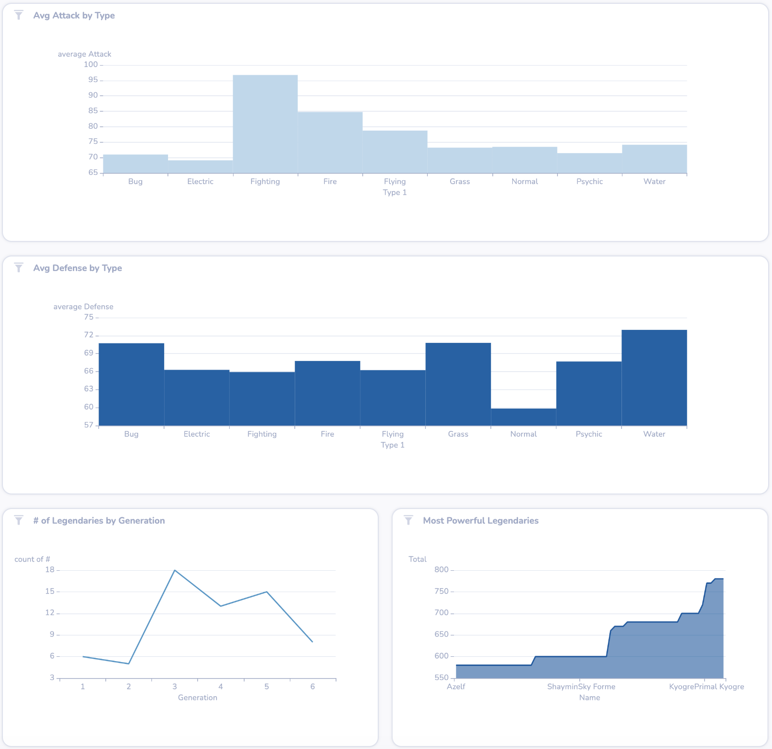 DeepSea dashboard with four charts, each a different shade of blue