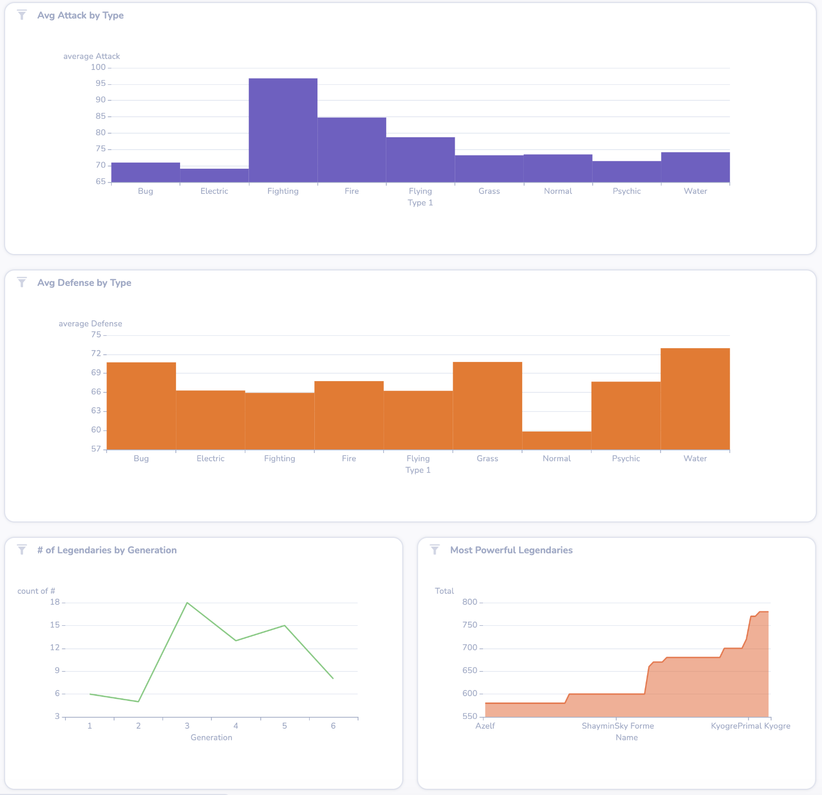 A DeepSea dashboard with four charts, each a completely different colour from one another (purple, orange, green, and red)