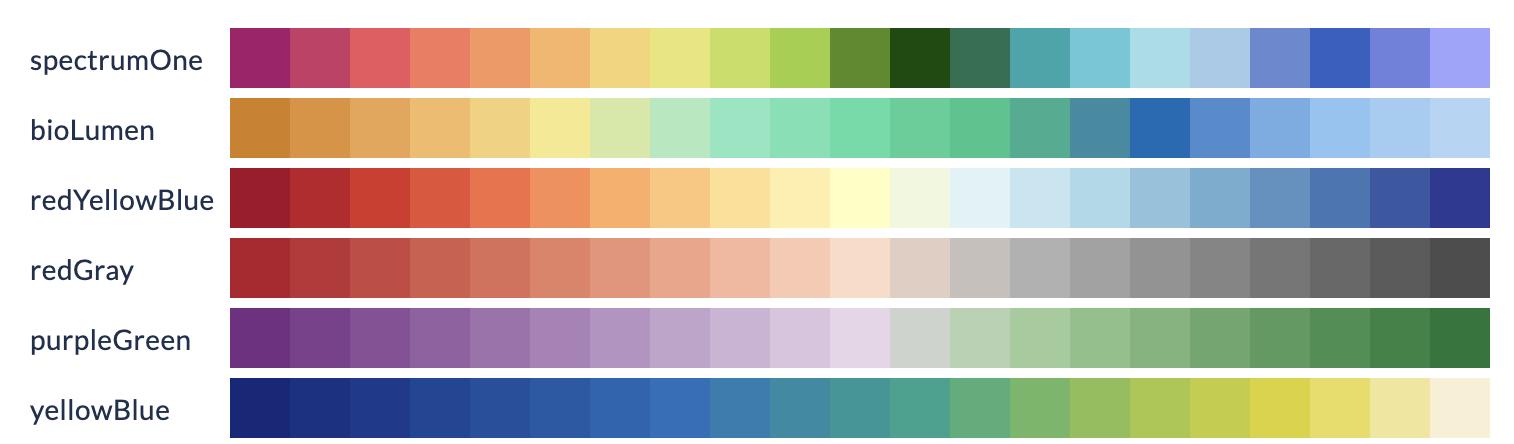 Custom gradient colour themes for DeepSea