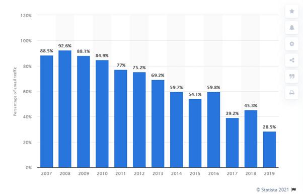 Trends in Spam
