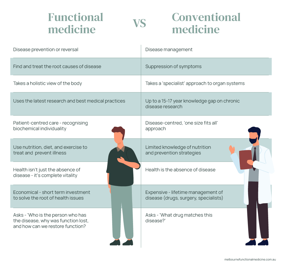 An illustrated table comparing the differences between functional medicine and conventional medicine.
