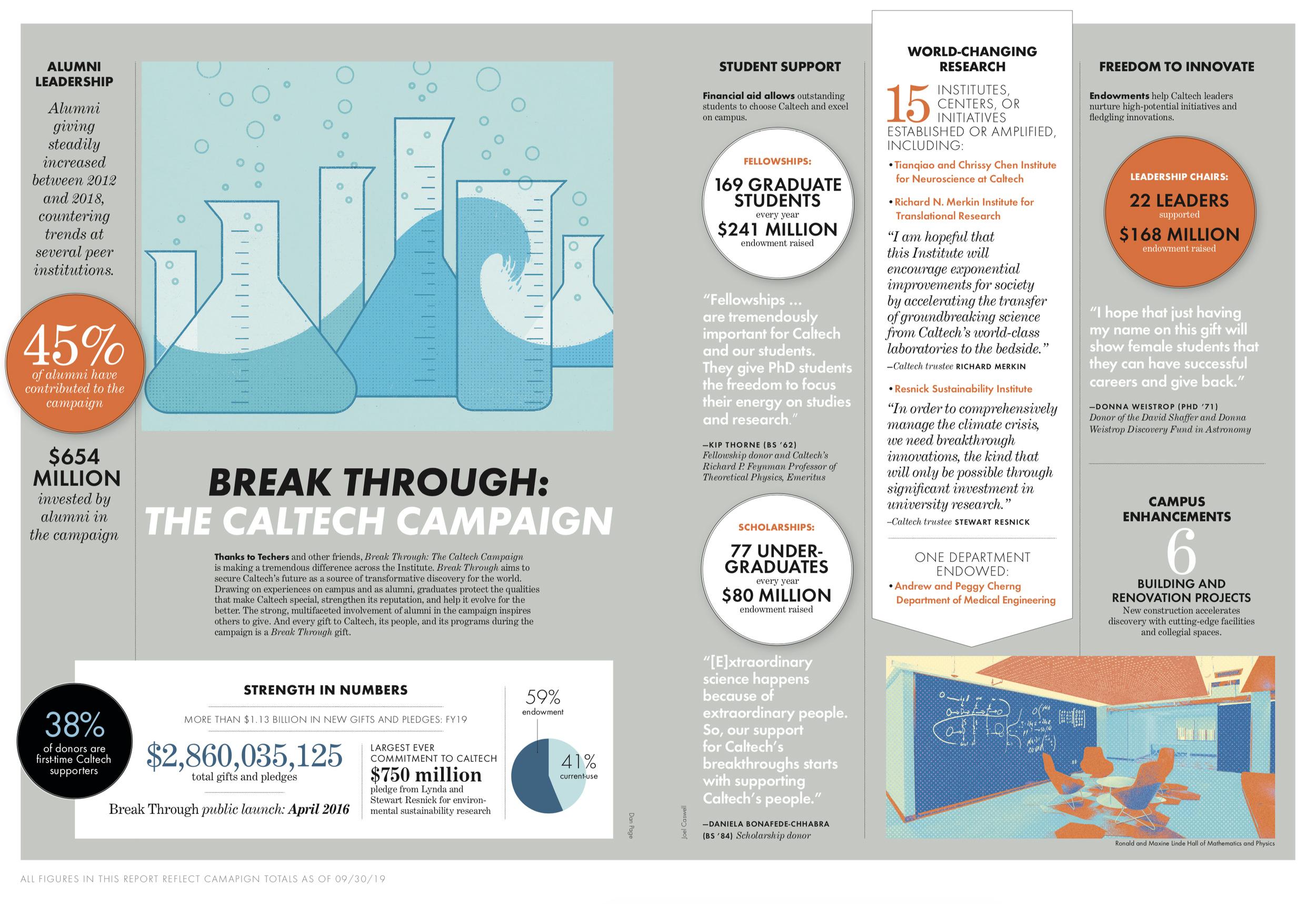Break Through: The Caltech Campaign