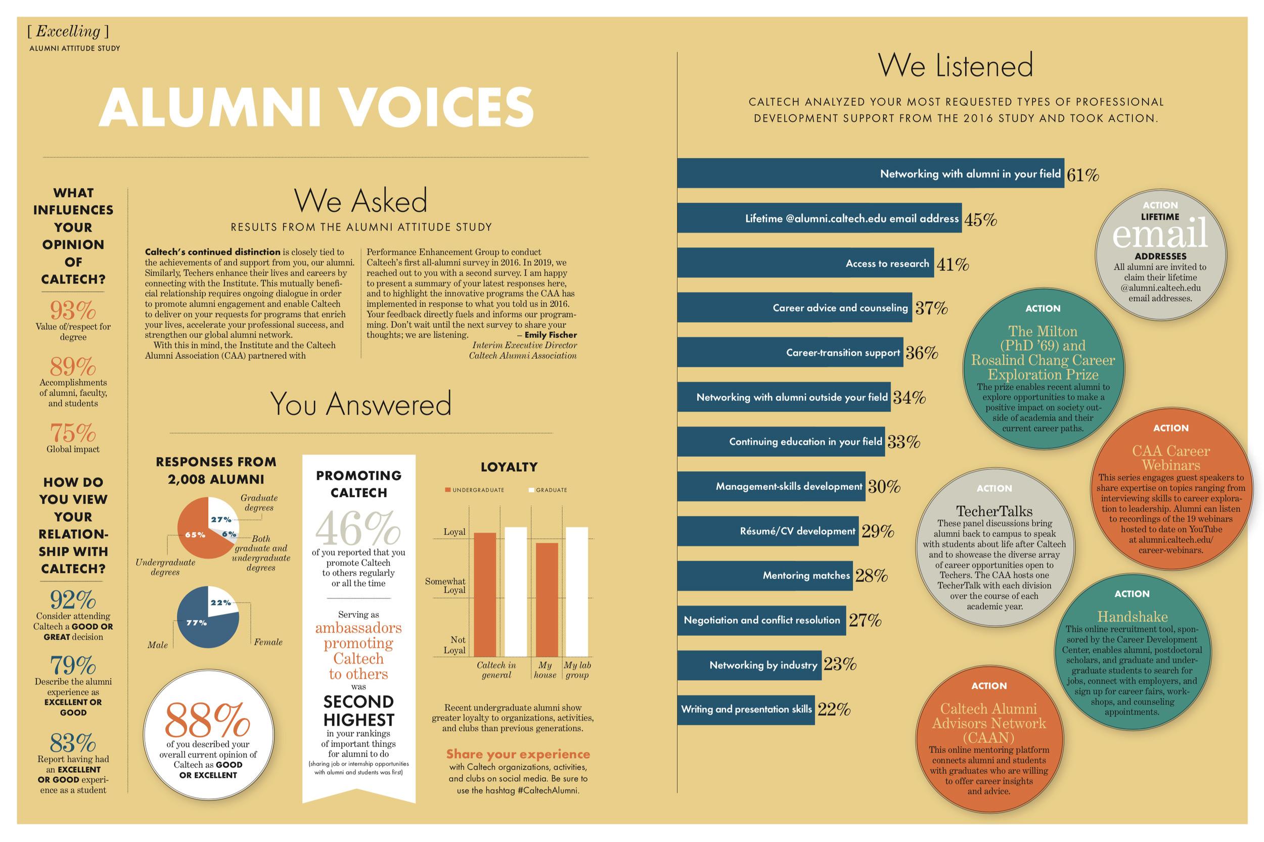 Alumni Voices